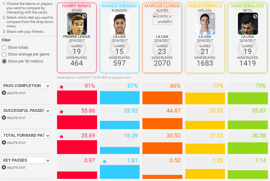 Winks vs Spanish midfielders.