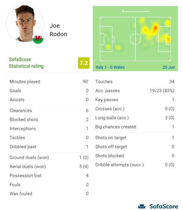 Joe Rodon's game by numbers for Wales vs Italy.